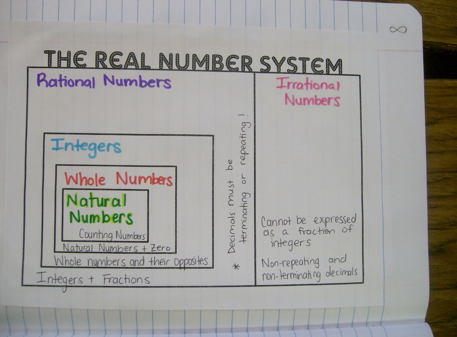 Math Love Algebra 1 Unit 1 Interactive Notebook Pages – Real Number System Worksheet