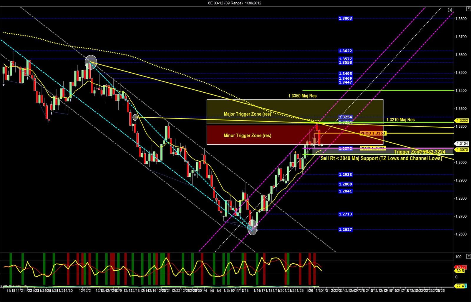 Low risk high reward trading strategy