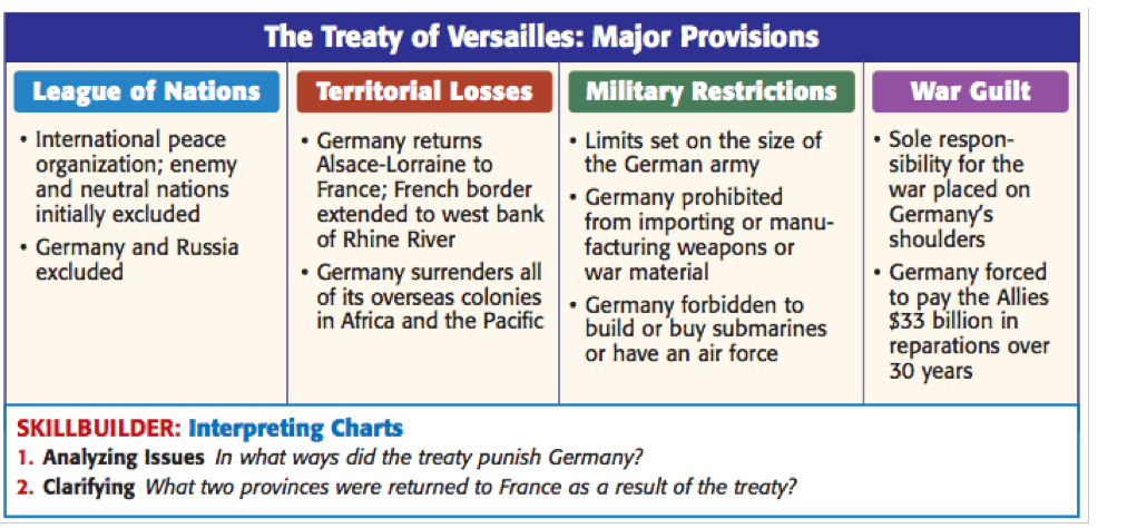 the treaty of versailles and its effects The immediate economic consequences of the terms of the treaty of versailles were a significant concern and added to germany's humiliation under the terms of the treaty germany had to pay huge sums in reparations.