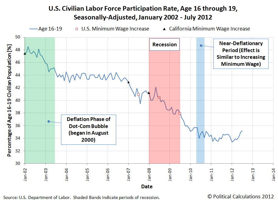 U.S. Civilian Labor Force Participation Rate, Age 16-19, Seasonally-Adjusted, January 2002 - July 2012