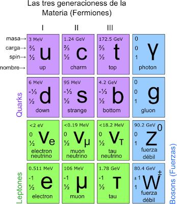 esquema quarks leptones