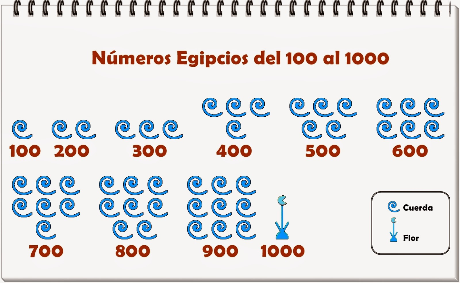 Números Egipcios del 1 al 100