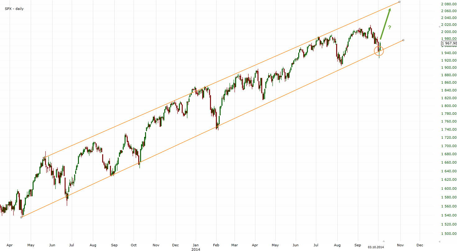 Indice S&P500 Daily