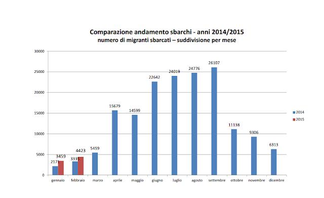 migrazione in italia