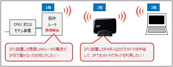 PWR-Q200を無線LAN中継機として利用する