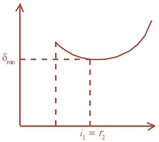 Grafik sudut deviasi terhadap sudut datang pada prisma