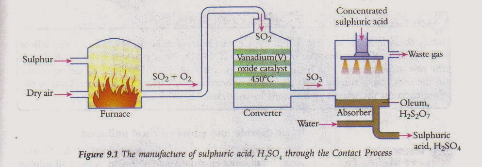 the industrial process of sulphuric acid The contact process in the manufacture of sulfuric acid the contact process in the manufacture of sulfuric in order to manufacture industrial sulphuric acid.