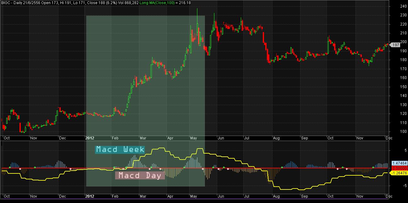 Macd trading system amibroker