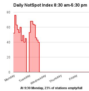 NotSpot Index Week 42. Current: 55