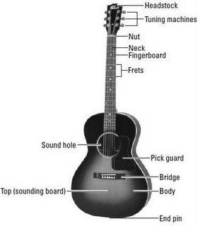 Harga Gitar Akustik Terbaru 2012