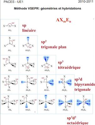 Liaison chimique TDs smpc s2