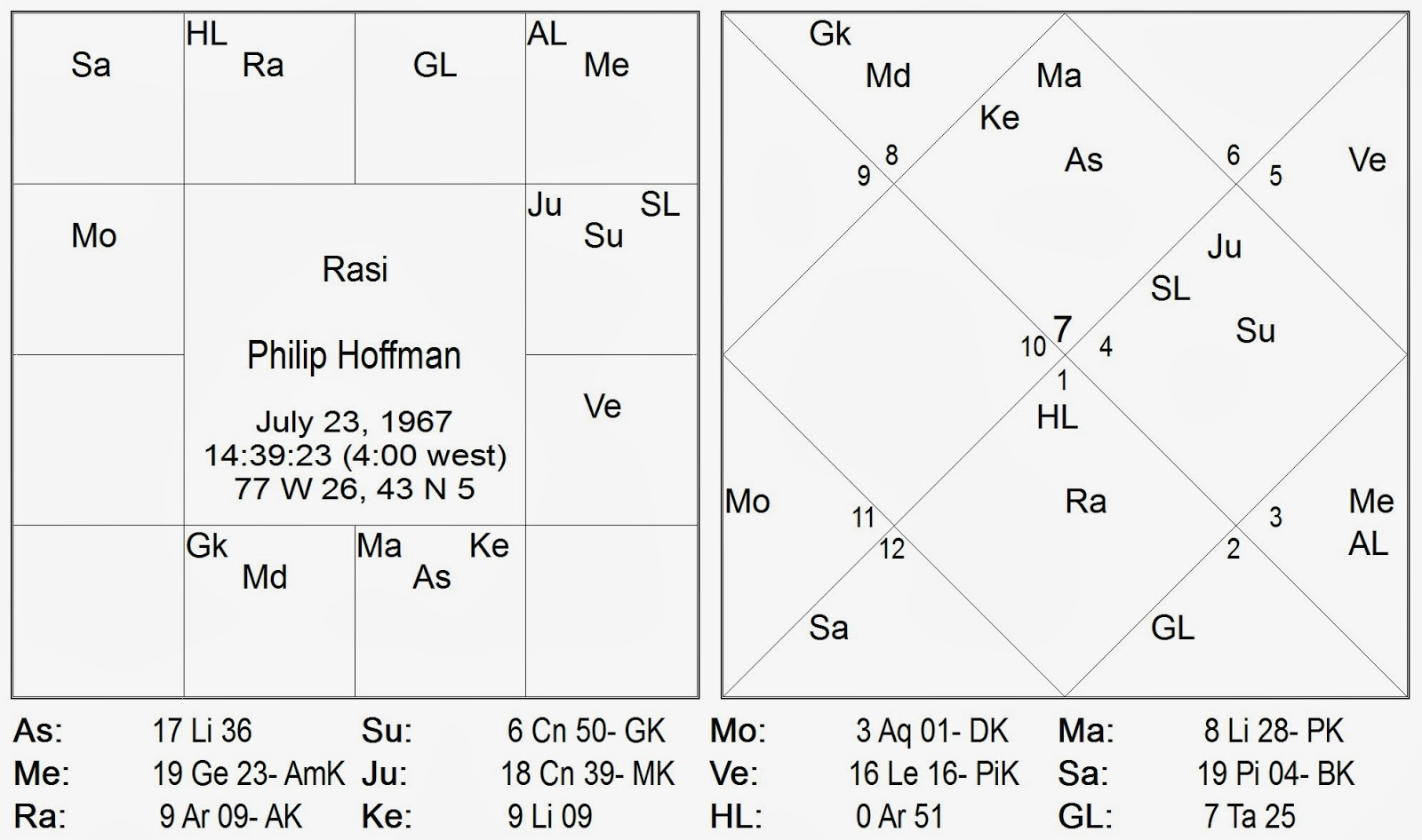 Vedic astrology consultancy research philip seymour hoffman an firstly his life direction changed after a neck injury due to which he had to give up wrestling wrestling is associated with mars magala mangala which nvjuhfo Gallery