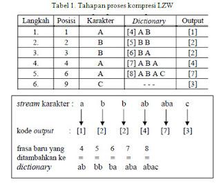 Flowchart Algoritma LZW
