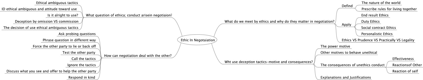 end result ethics in negotiation