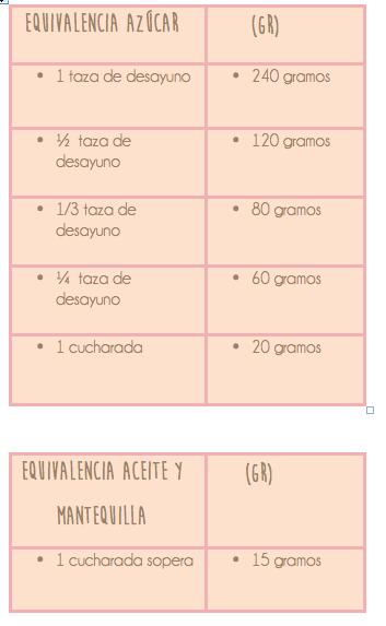 equivalencia azúcar aceite y mantequilla