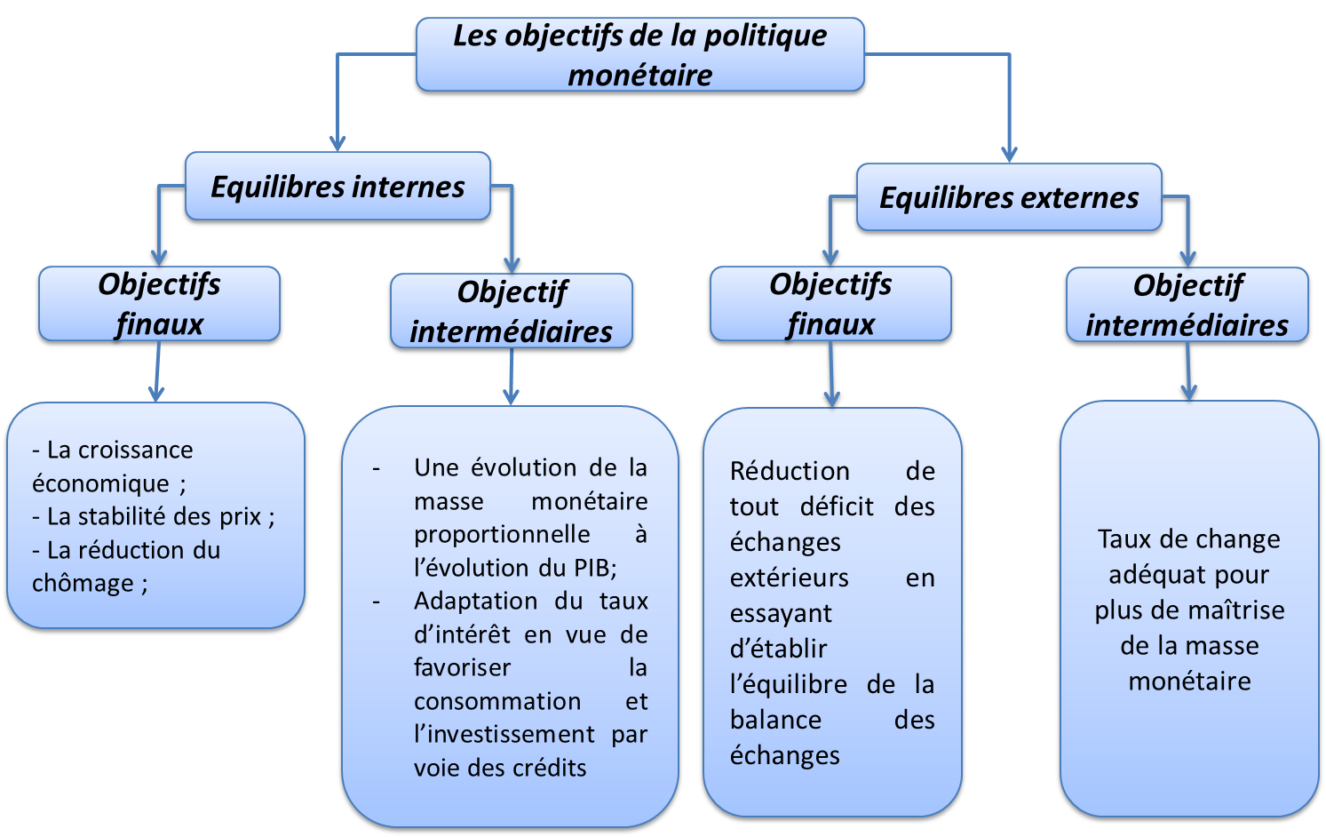 Dissertation economie creation monetaire