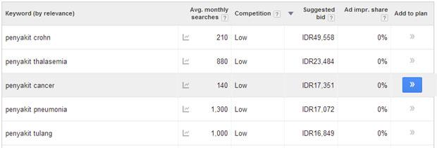 Cara Meningkatkan Pendapatan PerKlik CPC Google AdSense -  Niche