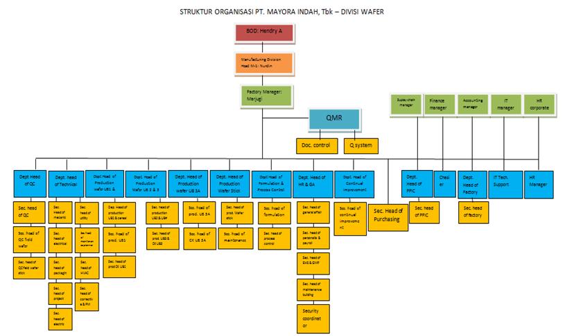 Future food scienties struktur organisasi pt indofood sukses makmur tbk ccuart Choice Image