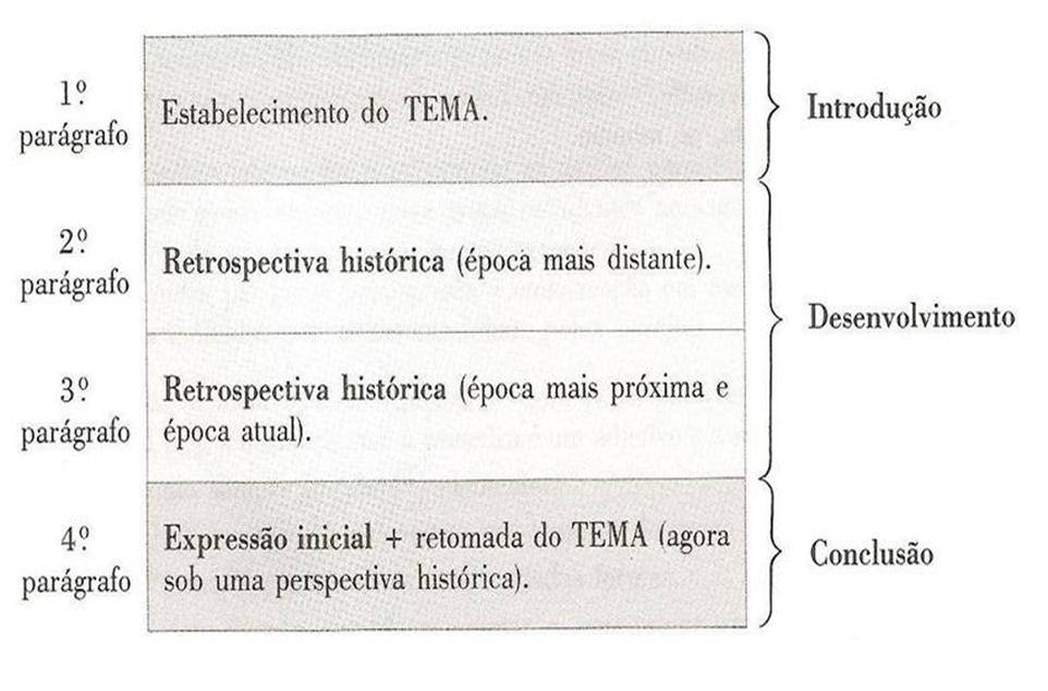 Estrutura dissertação