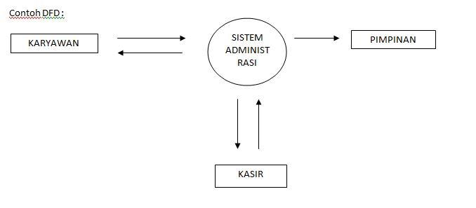 November 2015 artikel tugas kuliah diagram rinci merupakan diagram yang menguraikan proses apa yang ada dalam diagram nol ccuart Image collections