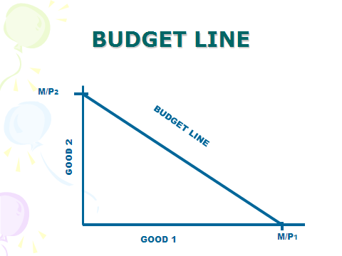 how to find equation of a budget line