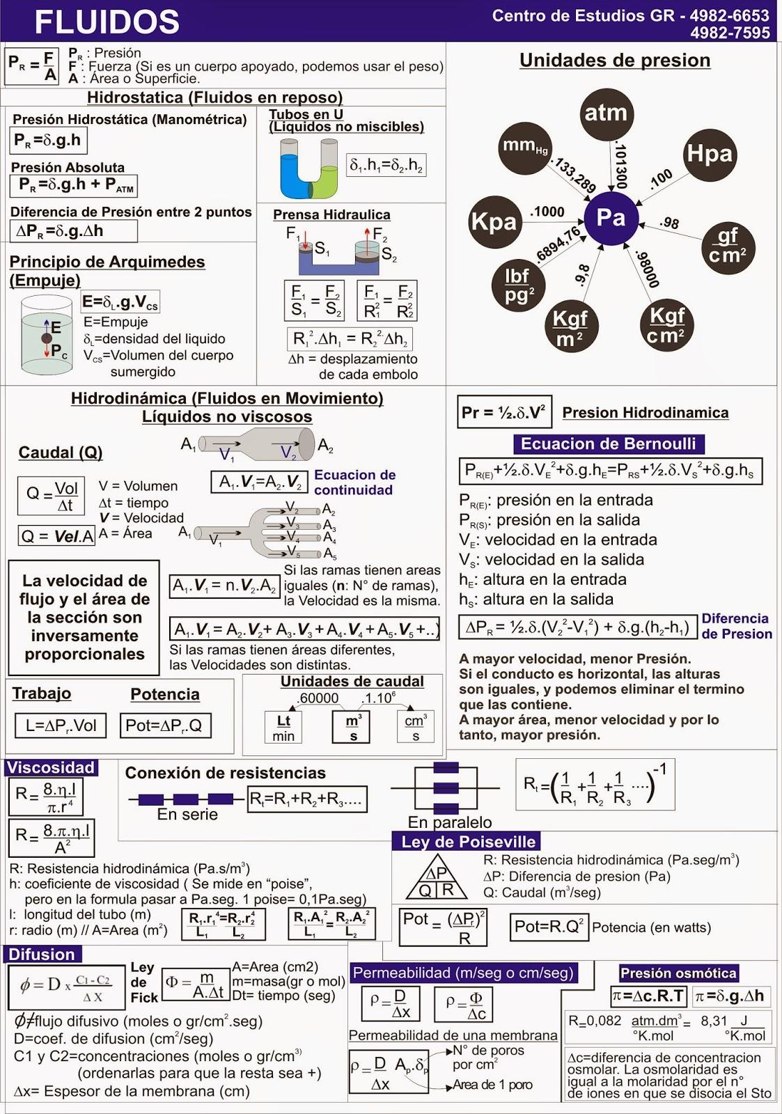 Biofisica - Quimica - Matemática - CBC: NUEVAS HOJAS DE FORMULAS DE ...