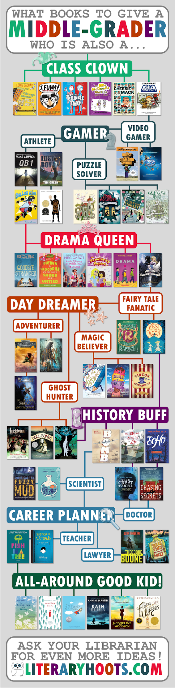 Literary Hoots  Flowchart  What Books To Give A Middle