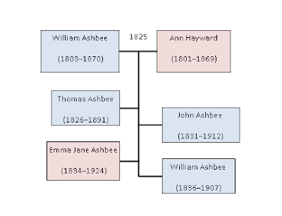 Family Tree of William and Ann Ashbee