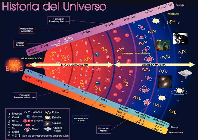 Astronomía y Noticias: ¿Cuál es la teoría del Big Bang?