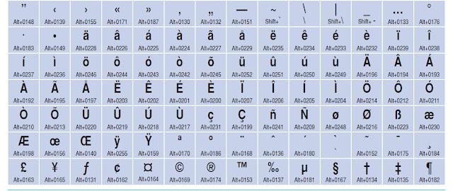 Keyboard Symbols Shortcuts Keyboard Shortcu...