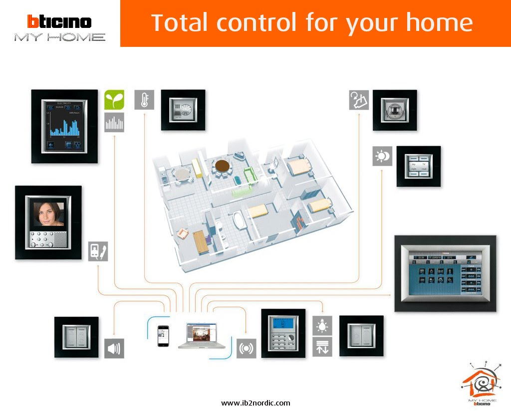 Ib2nordic bticino my home for Total home control
