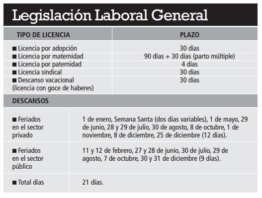 Licencias laborales en el Perú
