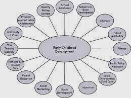 Child development pictures stages 2013 early education for Moral development 0 19 years chart