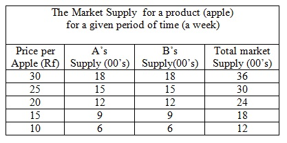 how to make a supply schedule