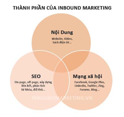thành phần Inbound Marketing