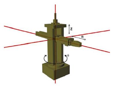 Konfigurasi Koordinat Silinder