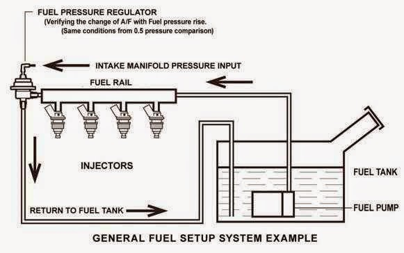 General Fuel Pressure Diagram - Wiring Diagram Post on