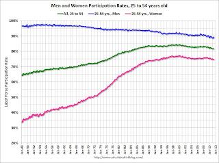 Labor Force Participation rates Men and Women