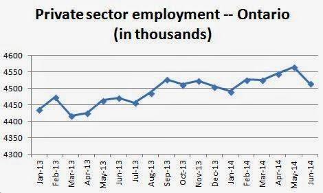49,600 private sector job losses in June 2014 in Ontario