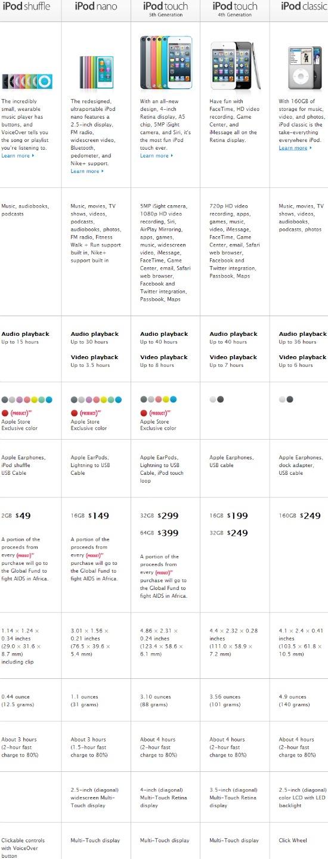 iPod Shuffle Vs. iPod Nano Vs. iPod 5G.4G Touch Vs. iPod Classic Features Infographic