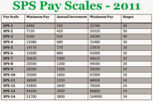 SPS Pay Scales
