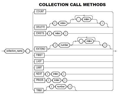 Métodos en las colecciones PLSQL