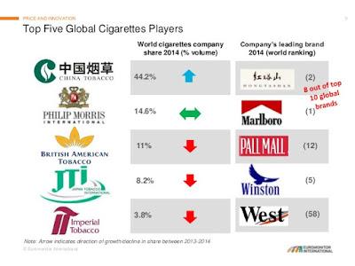 世界 タバコ シェア ランキング ブランド