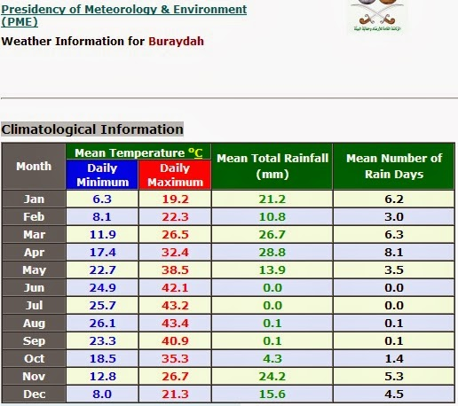 Buraydah info cuaca