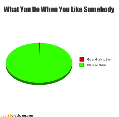 What You Do When You Like Somebody