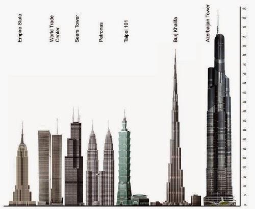 20 Gedung Tertinggi Di Dunia Kini dan Masa Depan