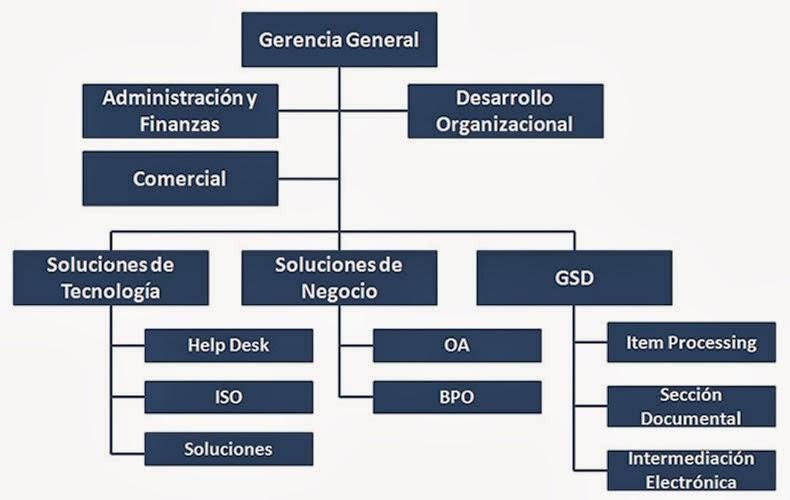 Organigrama de gra a y montero jerarqu a c for Organigrama de una empresa constructora
