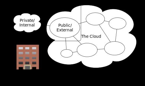 Tipos de Computação em Nuvem - Híbrida, Pública e Privada - On e Off-Premise
