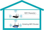 Penguat Sinyal Wifi Internet (Repeater)