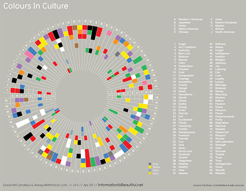 color wheel that shows how different colors are viewed by different cultures